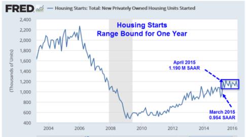 housing-starts-2016-04-20