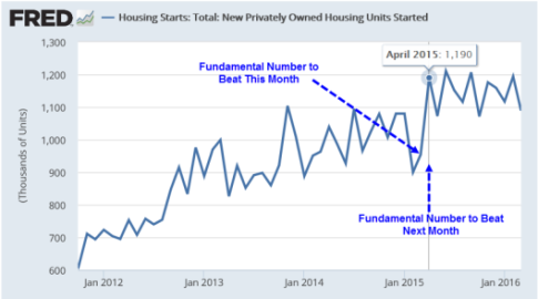housing-starts-2016-04-20a1