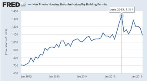 permits-2016-04-20a