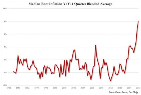 rent inflation rate_0