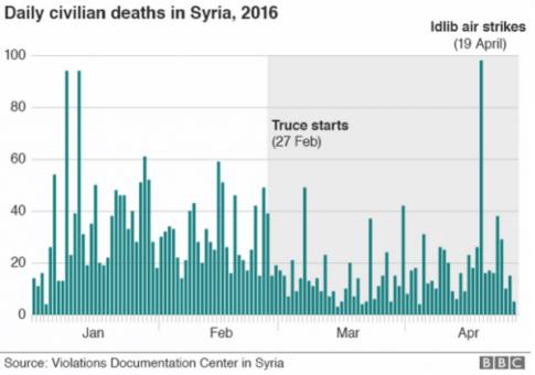 20160502_syriacivilians_0