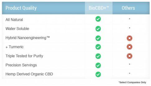 CBD-quality