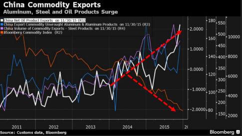China Commodity Exports