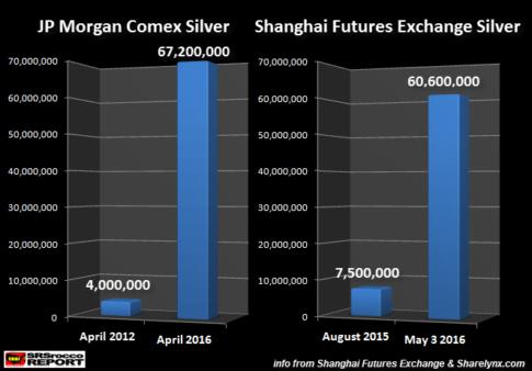 JP-Morgan-vs-SHFE-Silver-Inventories-050316