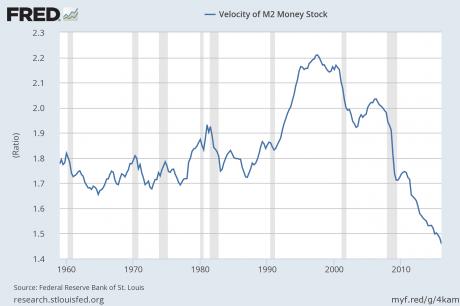 M2-Velocity-Of-Money