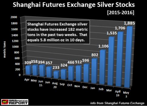 Shanghai-Futures-Exchange-Silver-Stocks-050316.NEW_