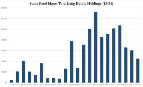 Soros fund Q1 2016