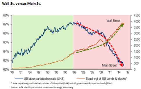 Wall Street vs Main Street