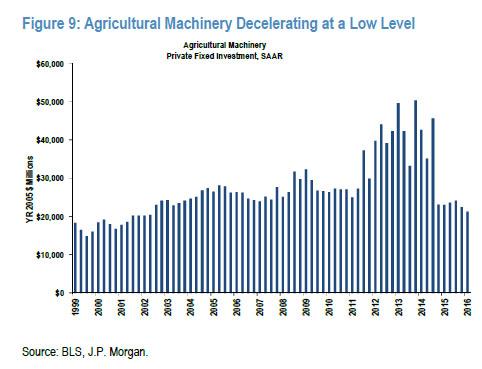 agri investment