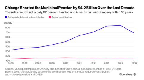 chicago-pension-shortages