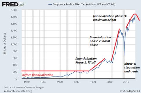corp-profits3-16d