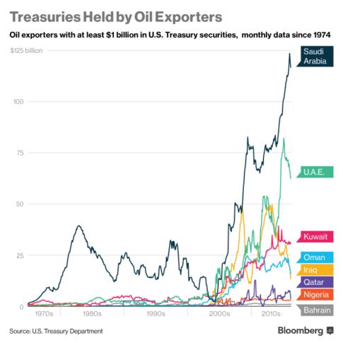 saudi holdings vs everyone else.jpg