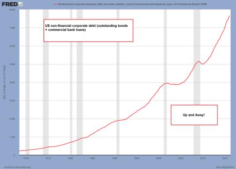 1-Corporate-debt-total