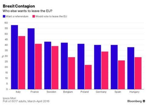 Brexit-contagion