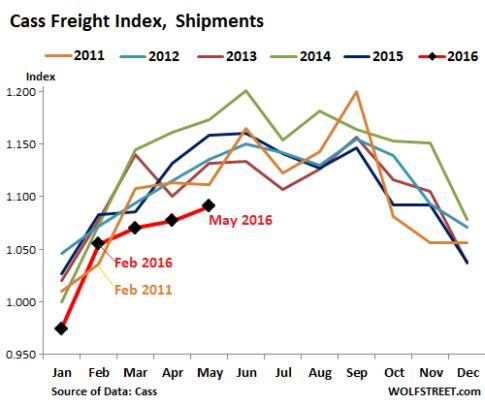 Cass-Freight-Index-Wolfstreet
