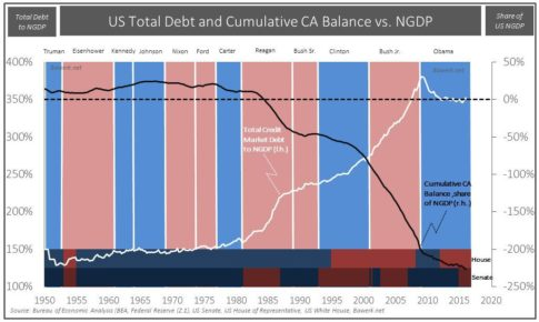 Cumulative-CA-Deficit-vs.-Political-Landscape
