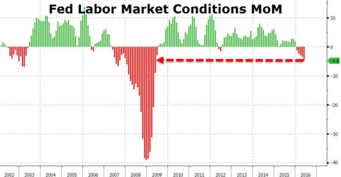 Fed-Labor-Market-Conditions-MoM
