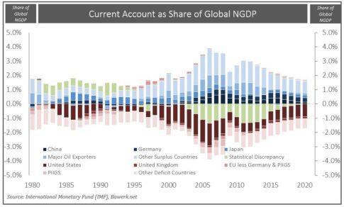 Global-CA-Balance