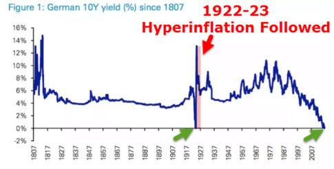 Hyperinflation_10YBund