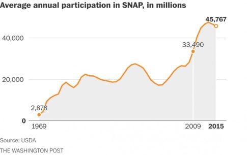 SNAP participation
