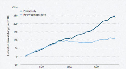 compensation-productivity