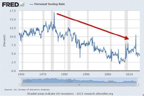 personal-saving-rate