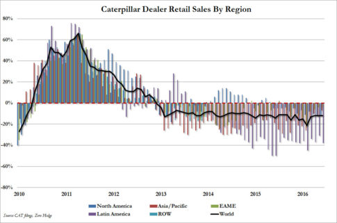 CAT Retail Sales