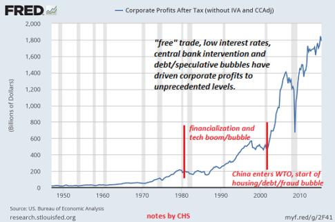 corp-profits3-16b