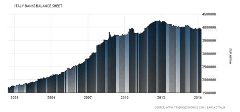 italy-banks-balance-sheet