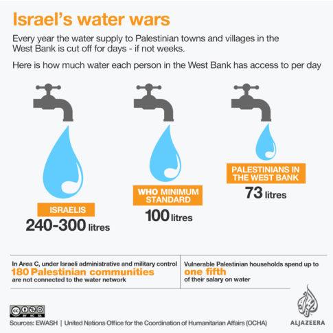 water-palestine