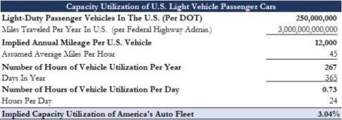 Auto Capacity Utilization_0
