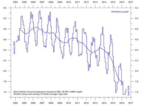 North-Atlantic-cooling-trend