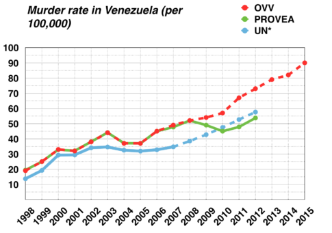 Venezuela Murder Rate