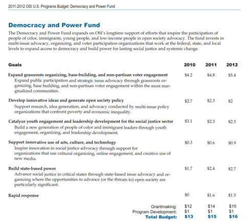 democracy and power fund