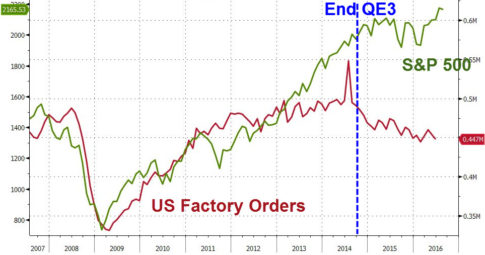 factory orders collapse - stocks