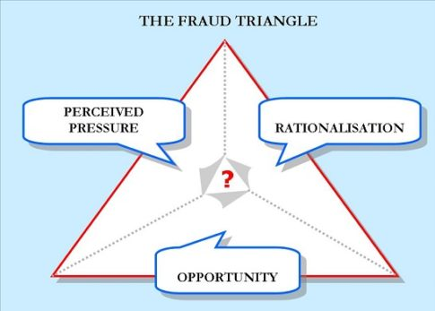 fraud-triangle