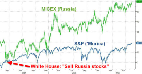 micex-record-high
