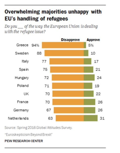 migrant crisis refugees EU unhappy