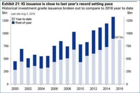 record bond issuance_0