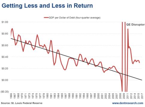 2016-08-31-return-on-debt