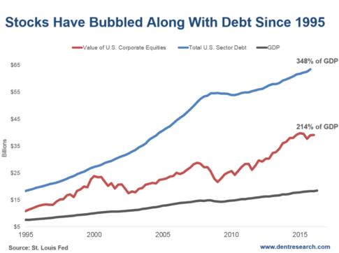 2016-08-31-stocks-debt-gdp