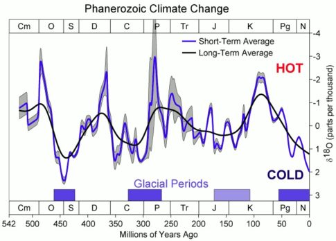 Climate-last-500-million-years-Wikipedia