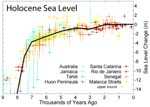 Sea levels have been rising for 10,000 years