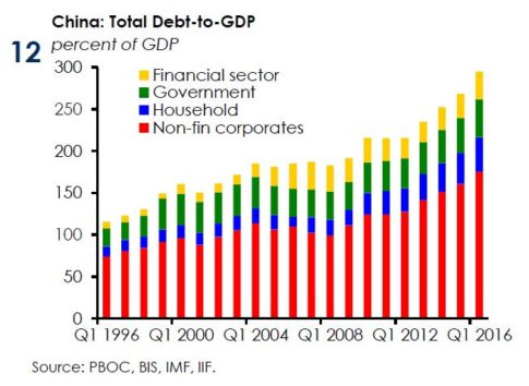 china-debt-iif_1