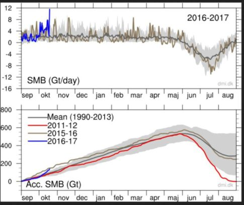 ex-hurricane-nicole-brings-snow-bomb-to-greenland-12-gigatons-record-eiszuwachs-in-one-day-see-chart