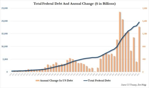 us-total-debt-and-annual-change-2016