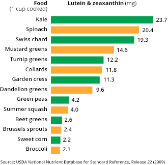 lutein-chart