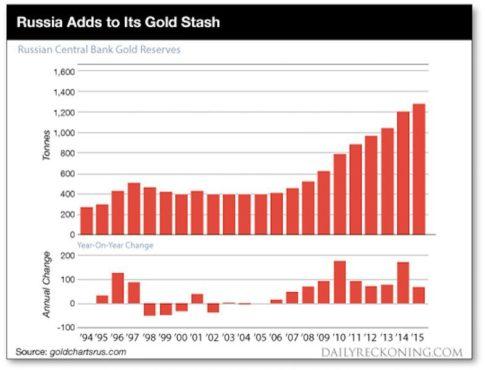 russia-gold-chart