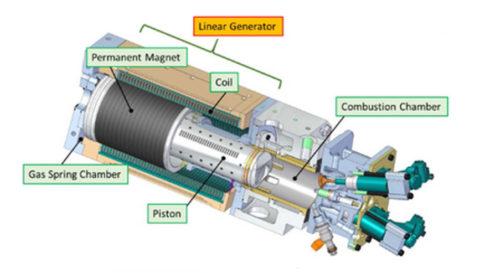 toyota-linear-generator-876