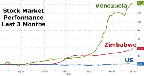 venezuela-zimbabwe-stocks